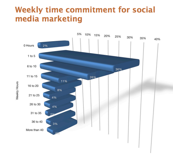 TIme marketers spend on social