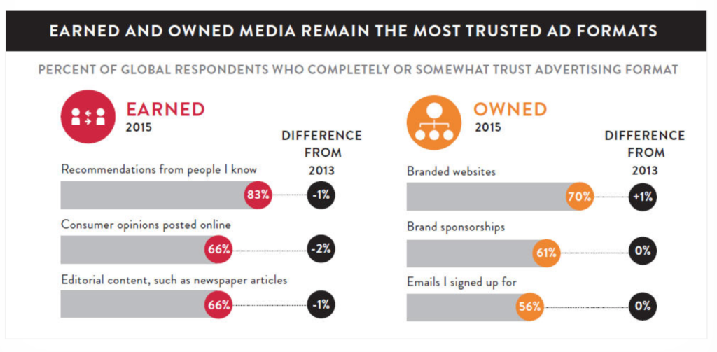 How trustworthy is Advertising?
