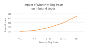 blog monthly leads