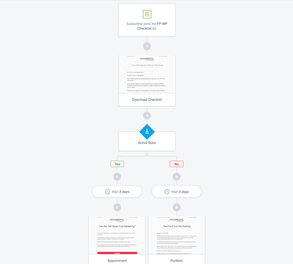 Marketing Automation Sequence