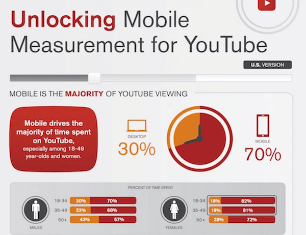 YouTube Mobile Stats