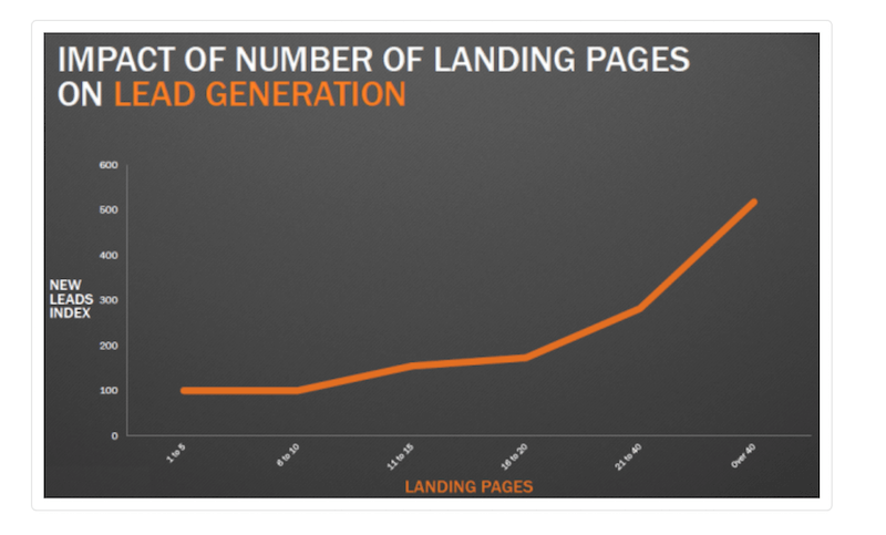Number of Landing pages