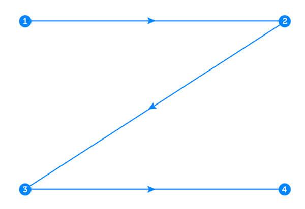 Z Pattern