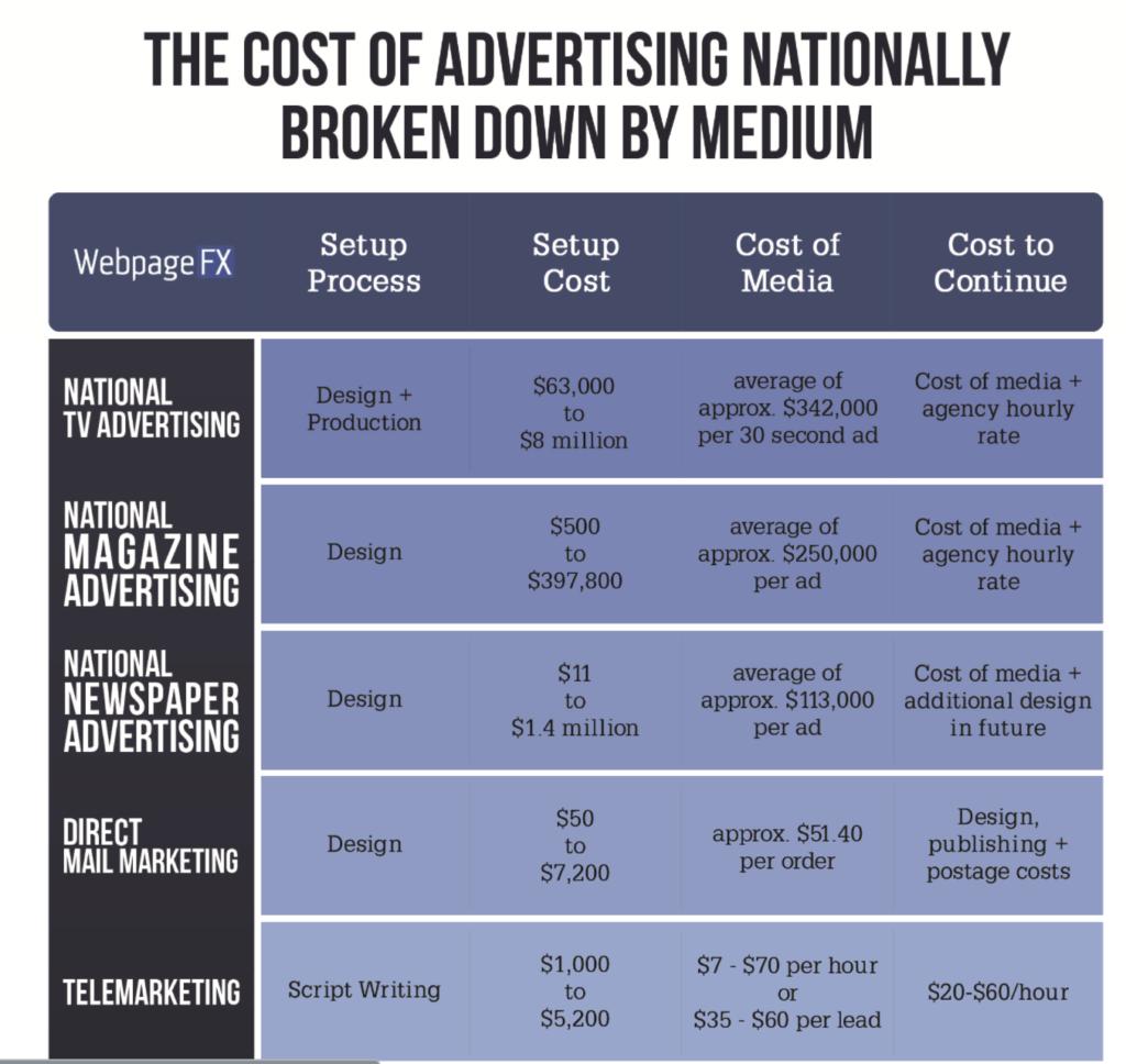 Online Advertising Vs Traditional Marketing