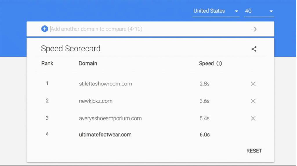 Speed Scorecard