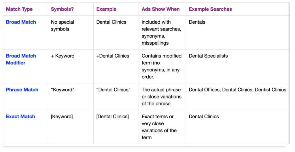Google Ads Match Types