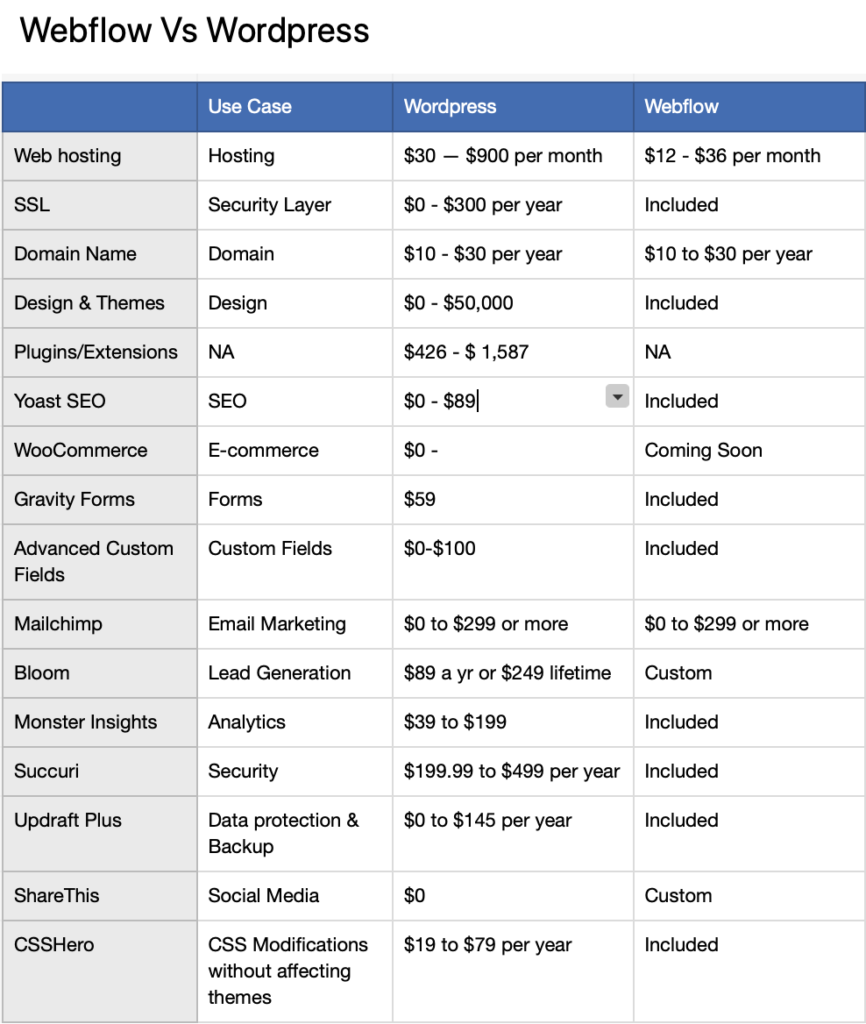 Cost of WordPress Vs Webflow