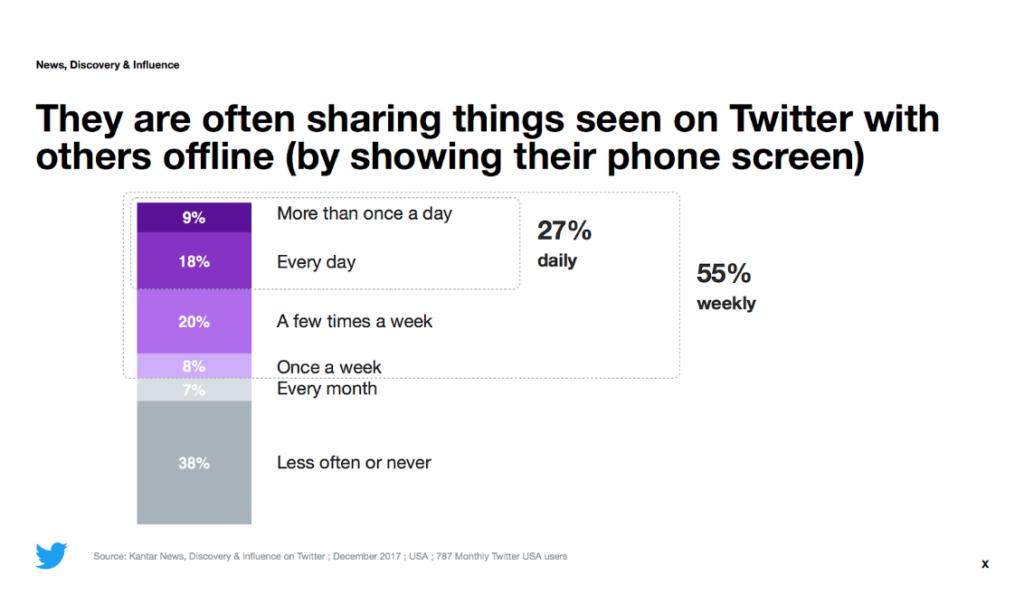 Twitter user behavior